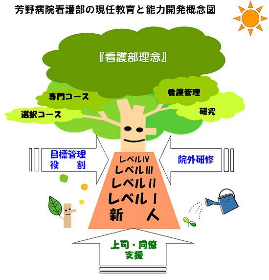 芳野病院看護部の現任教育と能力開発概念図